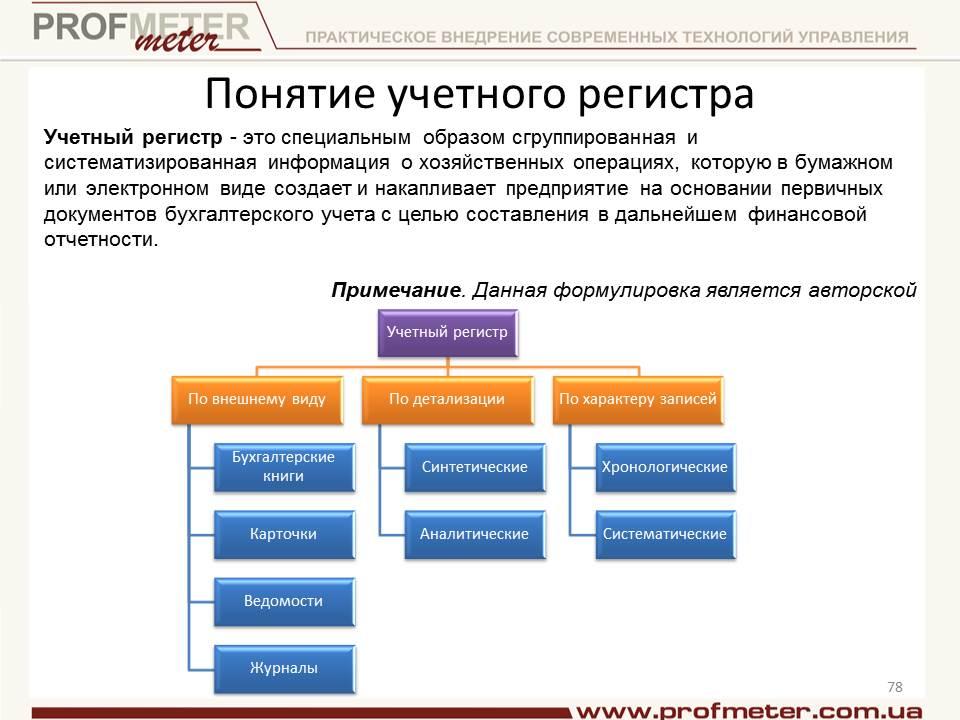 Схема классификации учетных регистров, поясняющая их виды и испольщование.